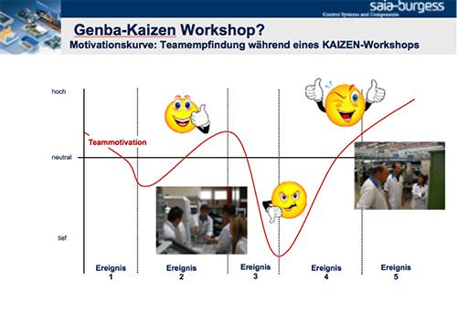 lean erfahrung genba kaizen workshop