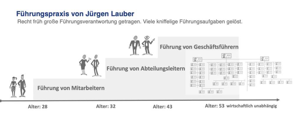 Fuehrungserfahrung von Juergen Lauber